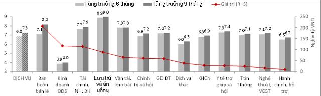 """SSI Research: Việt Nam tăng trưởng trên 7% năm 2018 là """"trong tầm tay"""" - Ảnh 3."""