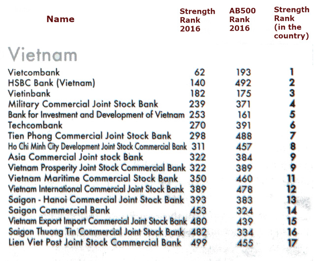 <br /><br /><br /><br /><br /> 17 ngân hàng Việt Nam lọt vào Top 500 ngân hàng mạnh nhất châu Á năm 2016.<br /><br /><br /><br /><br />