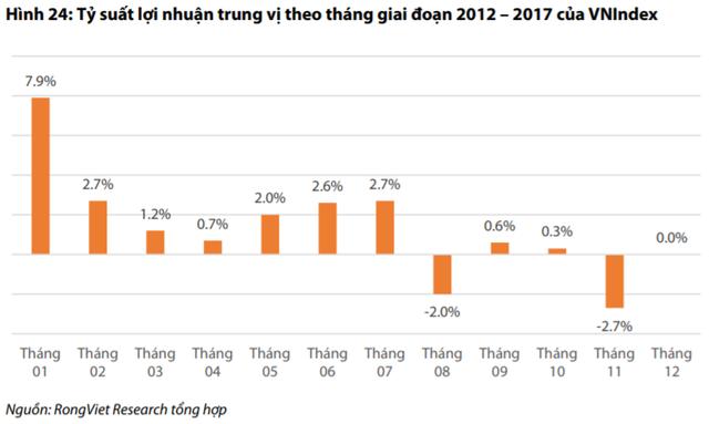 """VDSC: Tháng 11 là thời điểm """"vàng"""" tích lũy cổ phiếu đón sóng lớn trong giai đoạn đầu năm tiếp theo - Ảnh 1."""