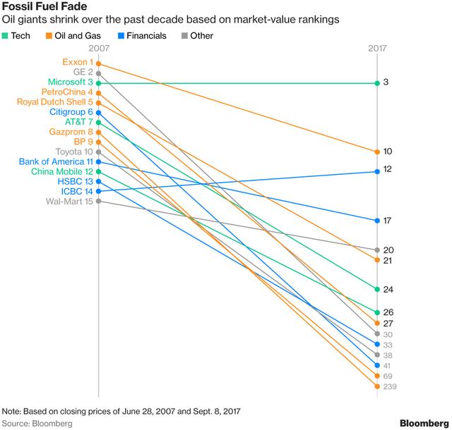 Hành trình tuột dốc của những công ty đứng đầu 10 năm trước.