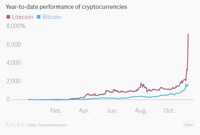 Đà tăng của bitcoin không là gì so với litecoin.
