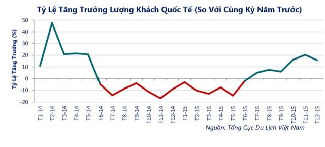 Nguồn: Savills Việt Nam