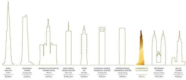 The Landmark 81 cao 461m là tòa nhà cao thứ 8 thế giới.