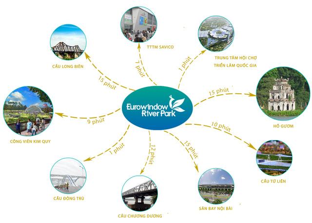 Kết nối của dự án với các khu vực lân cận, tiện ích.
