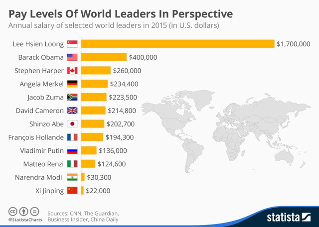 Lương nguyên thủ các nước . Thống kê năm 2015.