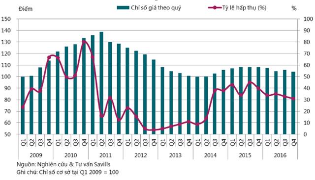 Giá chung cư tại Hà Nội đang đi xuống, giảm mạnh nhất là quận Bắc Từ Liêm
