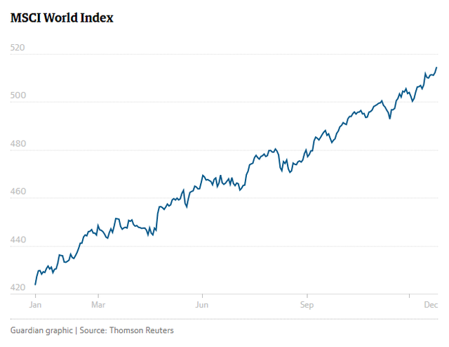 Chỉ số MSCI World Index tăng mạnh. Nguồn số liệu: Reuters, Đồ họa: The Guardian.