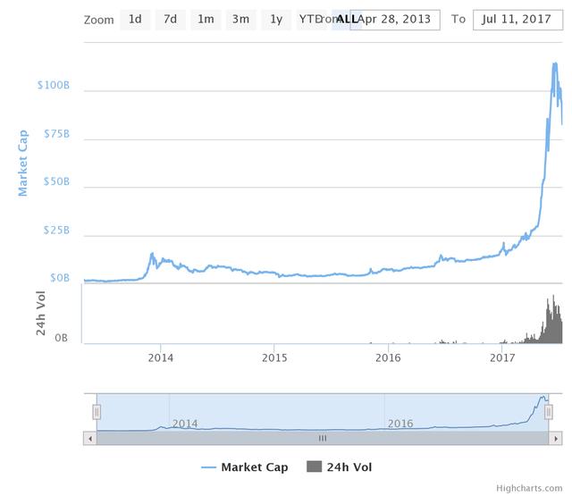 Giá trị vốn hóa của ethereum.
