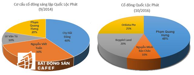 Cơ cấu cổ đông Quốc Lộc Phát thay đổi nhanh chóng chỉ trong 2 năm.
