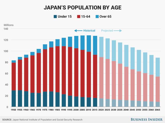 Dân số Nhật Bản ngày càng giảm trong khi số người lớn tuổi sẽ ngày càng tăng.