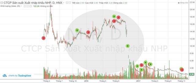 Giá cổ phiếu NHP biến động bất thường trong khoảng thời gian bị thao túng giá. (nguồn: Fireant)