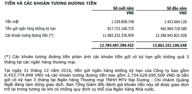 BSR đã rút được 700 tỷ đồng tiền gởi từ OCB. (Nguồn: thuyết minh BCTC hợp nhất 2016)