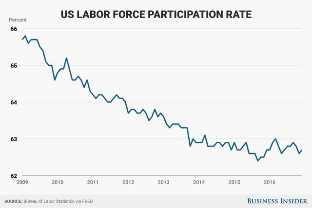 Tuy nhiên, tỷ lệ người tham gia vào thị trường lao động giảm.