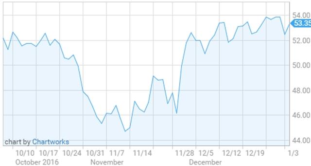 Diễn biến giá dầu WTI trong 3 tháng qua