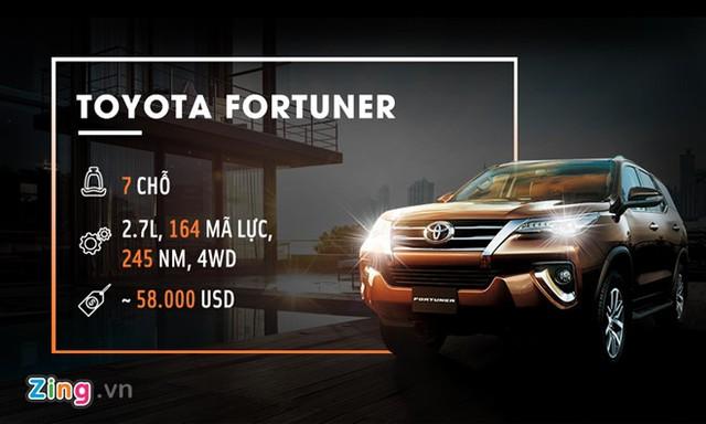Fortuner là một trong những dòng xe ăn khách nhất tại thị trường Việt Nam. Phiên bản 2017 được Toyota nhập khẩu trực tiếp từ Indonesia với nhiều nâng cấp. Xe có 3 phiên bản với giá bán lần lượt là 981 triệu đồng, 1,149 và 1,308 tỷ đồng.