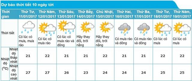 Thời tiết xấu tại Huế khiến Vietnam Airlines hủy 6 chuyến bay trong ngày 10/1. Ảnh: Trung tâm dự báo Khí tượng Thủy văn Trung ương.