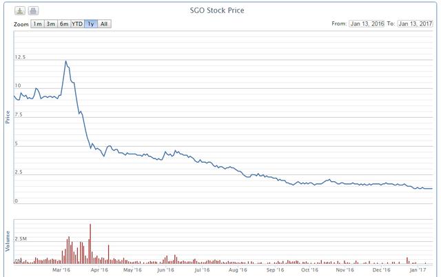 Giá cổ phiếu SGO đã giảm từ 12.000 đồng/cp xuống 1.300 đồng/cp trong đó giao dịch khối lượng lớn tập trung ở vùng giá cao