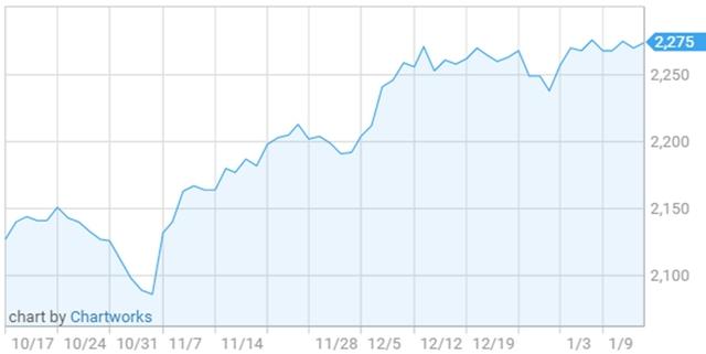 Diễn biến chỉ số S&P 500 trong 3 tháng qua