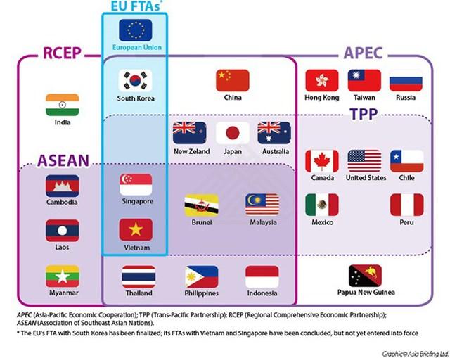 Sơ đồ thành viên 3 hiệp định thương mại tự do trong khu vực là APEC, TPP và ASEAN.
