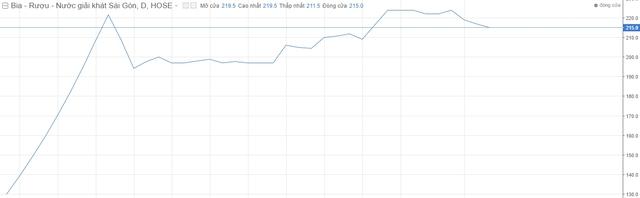 Diễn biến cổ phiếu SAB trong 3 tháng qua