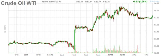 Diễn biến giá dầu thô Mỹ trong phiên. Nguồn: Finviz