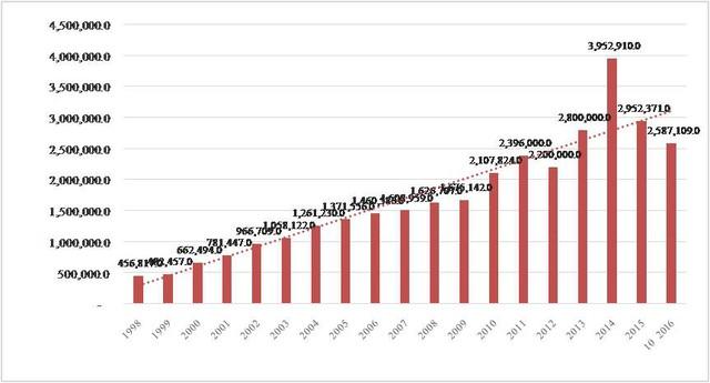 Giá trị xuất khẩu tôm giai đoạn 1998 - 2016 (Nguồn: Tổng hợp từ VASEP)