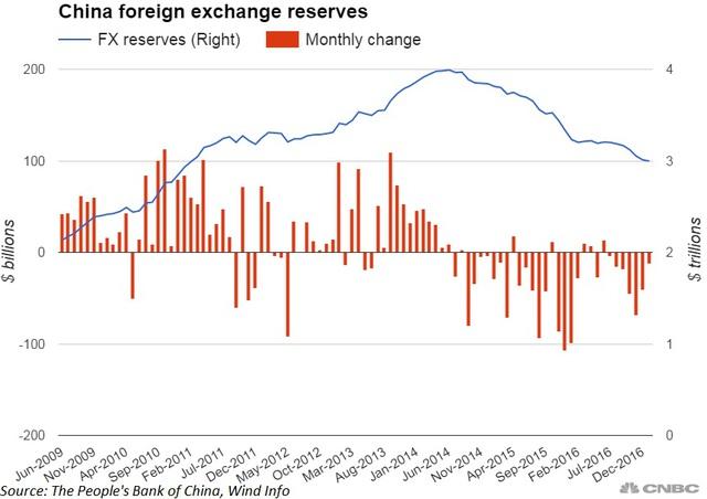 Dự trữ ngoại hối Trung Quốc