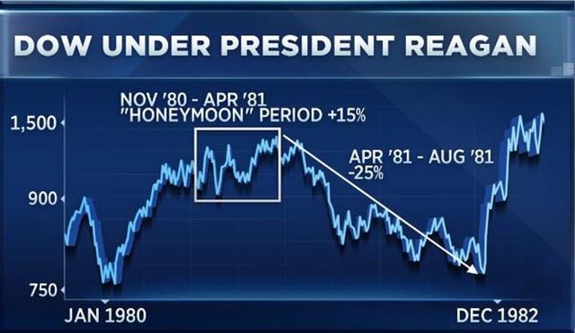Tuần trăng mật của chứng khoán dưới thời Tổng thống Reagan (ô vuông)...