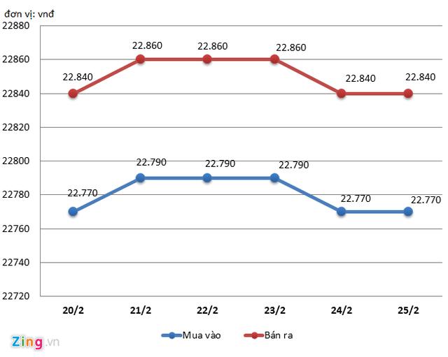 Biến động tỷ giá USD niêm yết tại Ngân hàng BIDV trong tuần từ 20/2 đến 25/2. Đồ họa: Quang Thắng.
