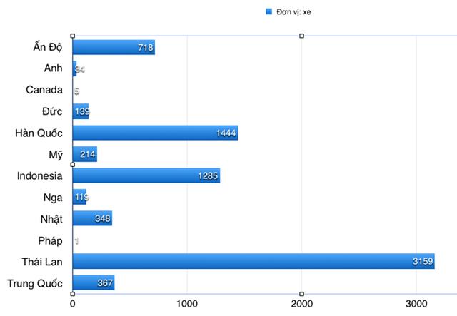 Số lượng nhập khẩu ô tô từ các quốc gia vào Việt Nam