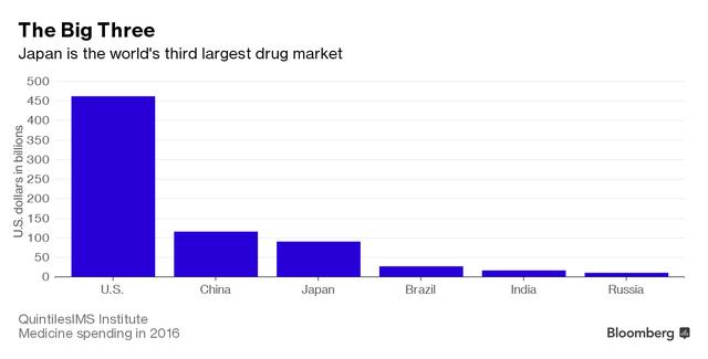 Chi tiêu cho dược phẩm nói chung tại các nước (tỷ USD)