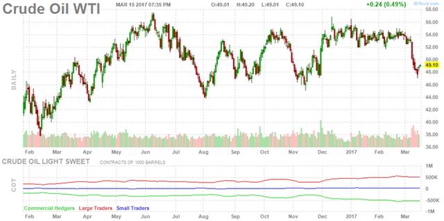 Diễn biến giá dầu trên thị trường Mỹ trong phiên. Ảnh: Finviz