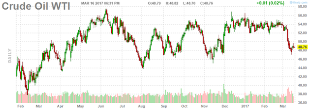 Diễn biến giá dầu WTI. Ảnh: FInviz