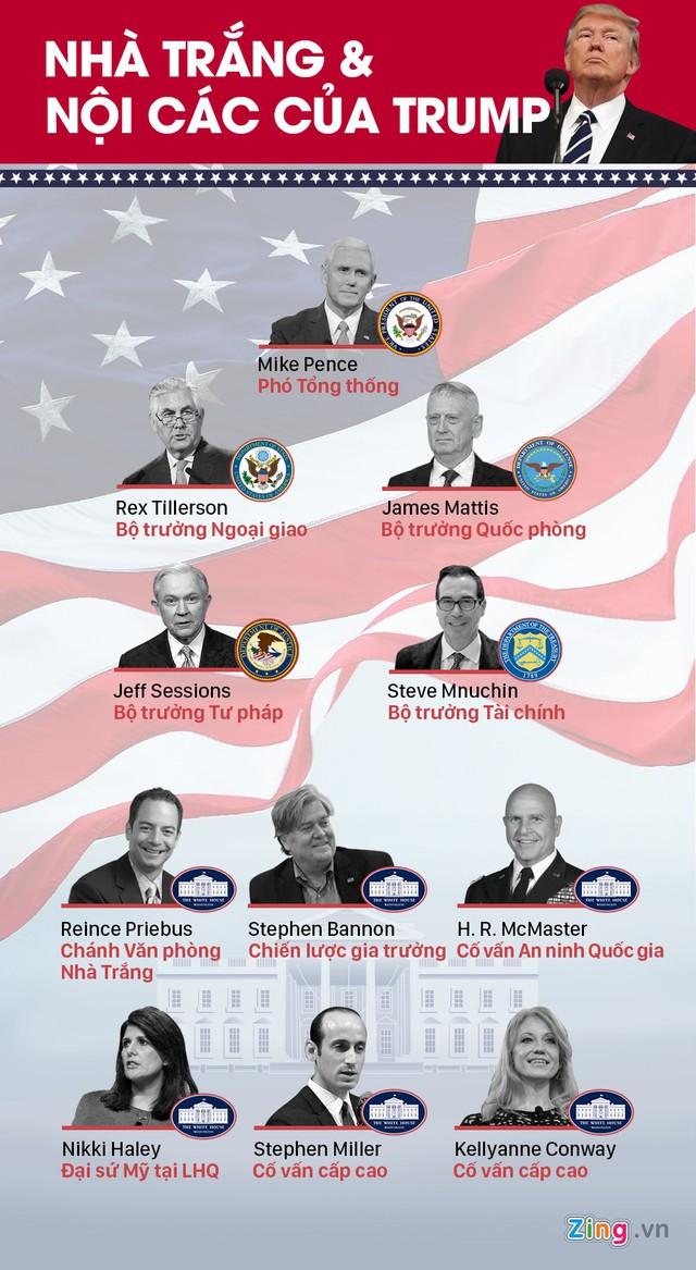 Một số vị trí chủ chốt trong nội các của Tổng thống Trump. Đồ họa: Châu Vũ.