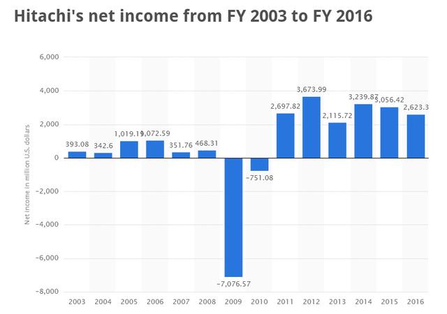 Lợi nhuận ròng của Hitachi từ năm 2003 đến 2016 (đơn vị: triệu USD).