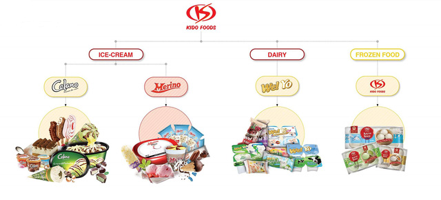 Danh mục sản phẩm của KDF