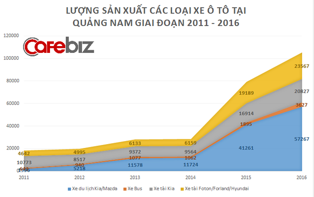 Cứ 10 xe ô tô được lắp ráp ở Việt Nam thì Quảng Nam có gần 5 chiếc, đây không hổ danh là trung tâm - Ảnh 1.