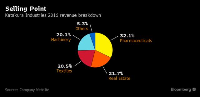 Cơ cấu doanh thu các mảng kinh doanh của Katakura