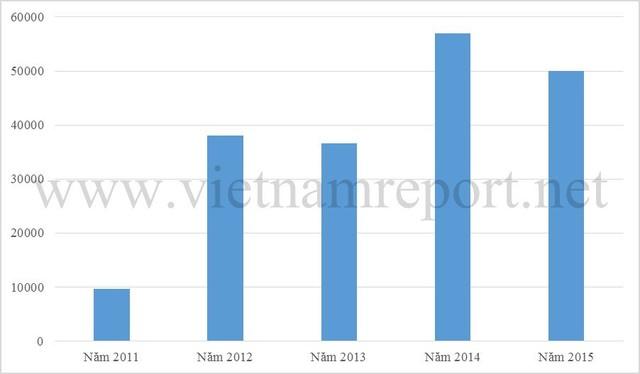 Hình 1: Lợi nhuận sau thuế bình quân của doanh nghiệp ngành thực phẩm và đồ uống giai đoạn 2011-2015 (Đơn vị: triệu đồng). Nguồn: Vietnam Report
