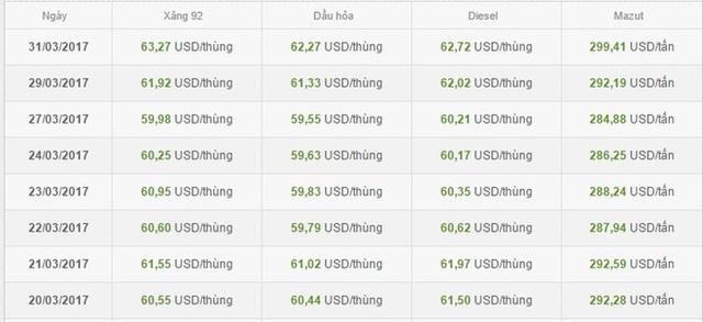 Giá bán lẻ tại Singapore - Thị trường nhập khẩu chính của Việt Nam (Website của Bộ Công thương)