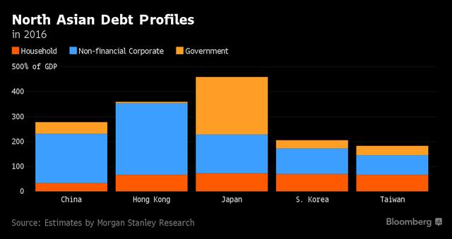 Tỷ lệ nợ theo GDP của các nước Bắc Á năm 2016