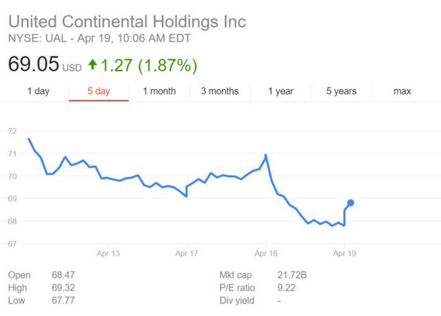 Giá trị cổ phiếu của công ty mẹ United Continental vẫn chưa thể phục hồi về mức trước khủng hoảng kéo lê khách hàng. Đồ họa: Google.