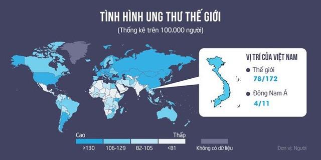 Việt Nam đứng 78/172 quốc gia và vùng lãnh thổ về tỉ lệ mắc mới ung thư