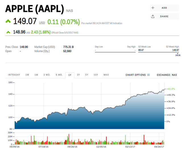 Đồ thị giá cổ phiếu của Apple trong vòng 1 năm nay.