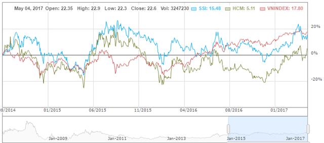 SSI, HCM trong 2 năm qua có mức tăng dưới mức tăng của VN-Index