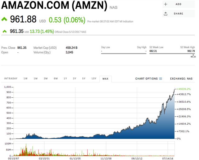 Giá cổ phiếu Amazon đã tăng gấp 600 lần trong 20 năm.
