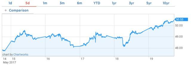 Diễn biến giá dầu WTI trong tuần. Biểu đồ: CNBC