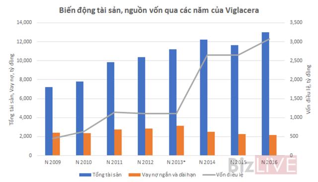 Nguồn: Số liệu Báo cáo tài chính hợp nhất. * Năm 2013 số liệu chưa kiểm toán.