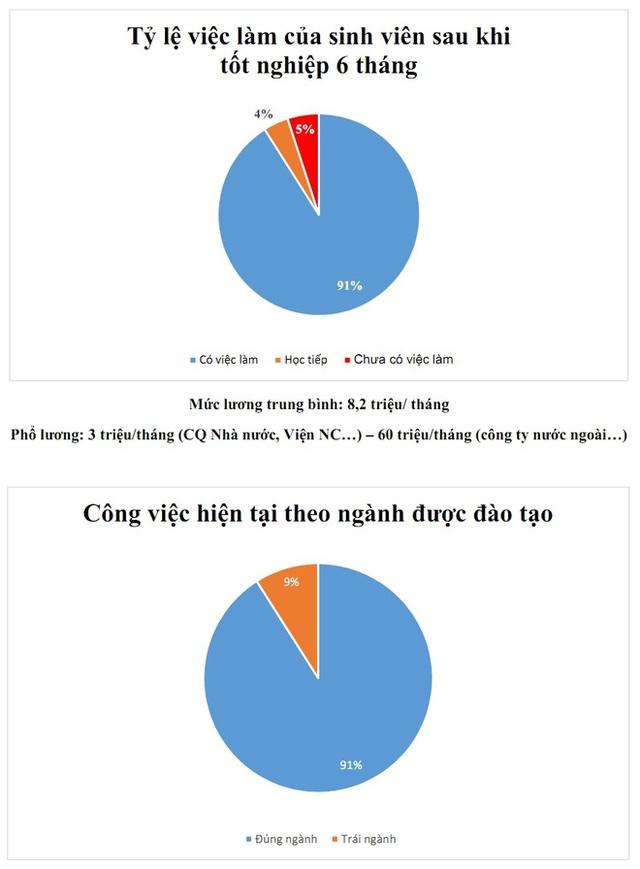 Kết quả khảo sát việc làm đối với sinh viên mới ra trường của ĐH Bách khoa.