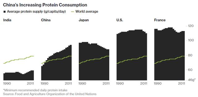 Lương tiêu thụ Protein bình quân (gr/người/ngày) của Trung Quốc tăng mạnh so với nhiều nước